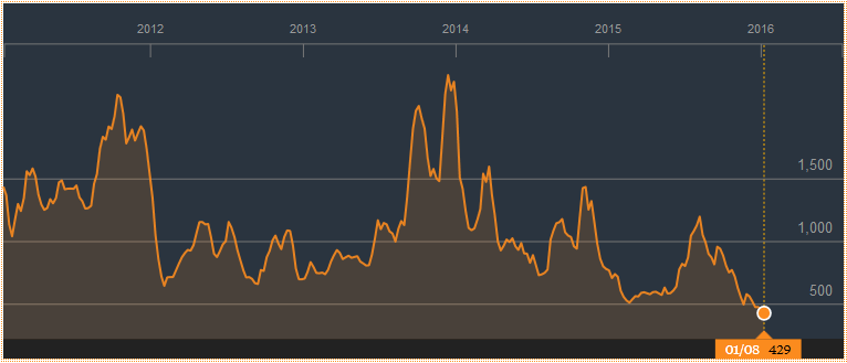 Baltic Dry Index Jan11th 2016