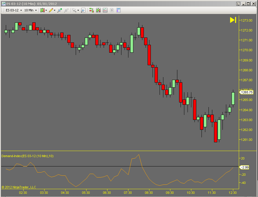 Demand Index NinjaTrader