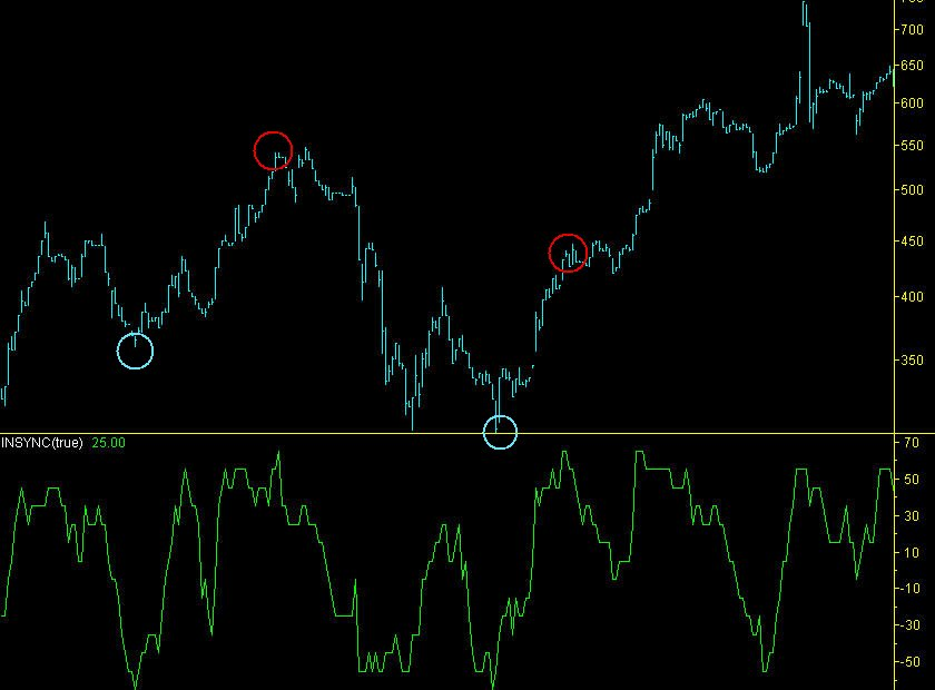 binary options indicator systems