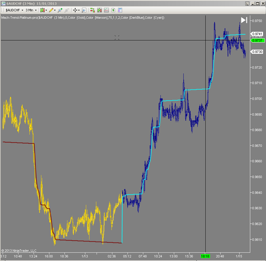 Whipsaw trading strategy