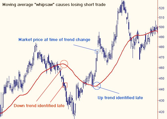 Whipsaw forex