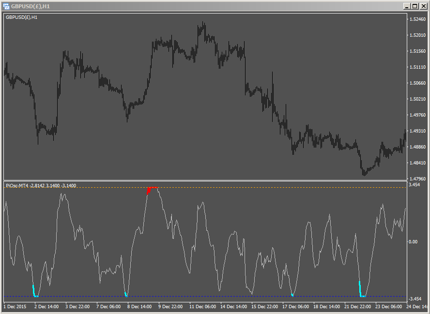 Pi-Osc on forex 1 hour Cable chart