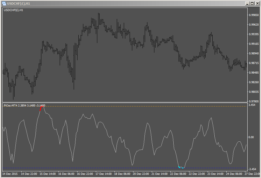 Precision Index Oscillator MT5 USDCHF