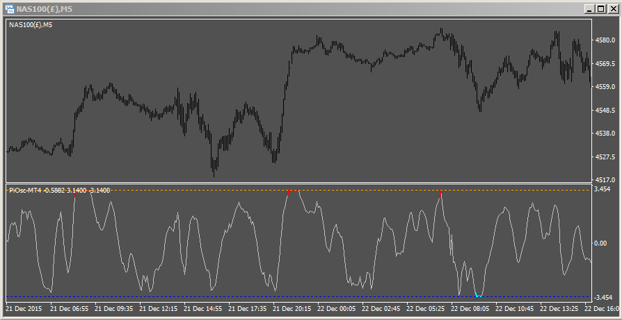 Precision Index Oscillator on Nasdaq 5 minute chart