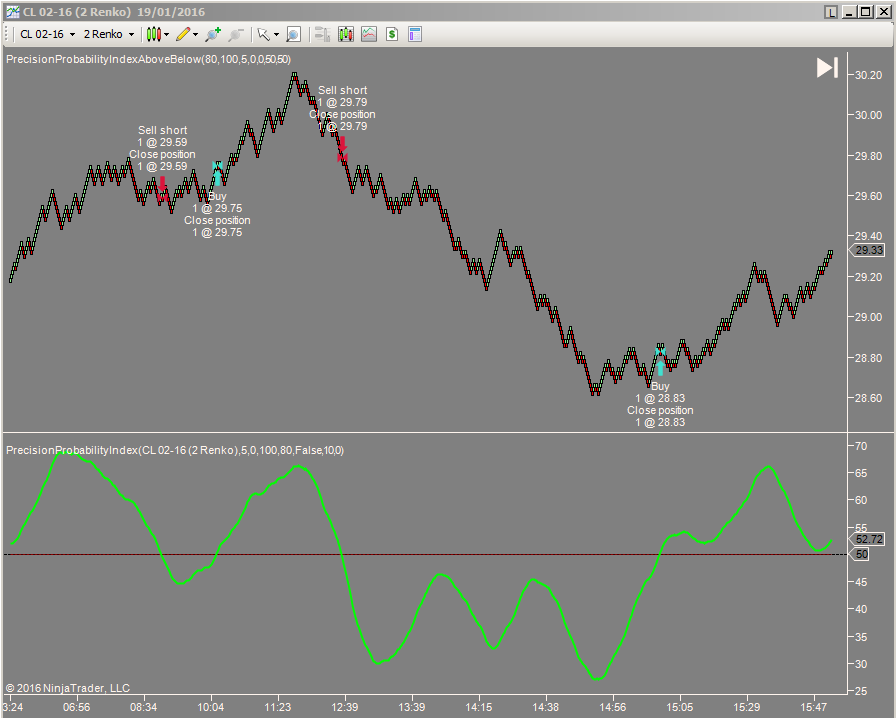 Precision Probability Index on Renko chart