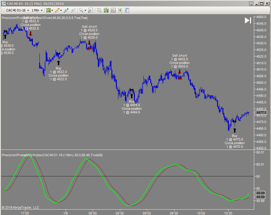 Precision Probability Index Cac 40 futures