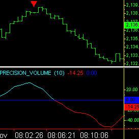 Precision Volume Indicator