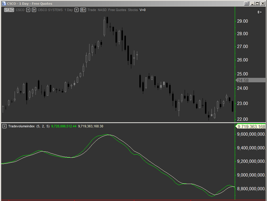 E trade index options